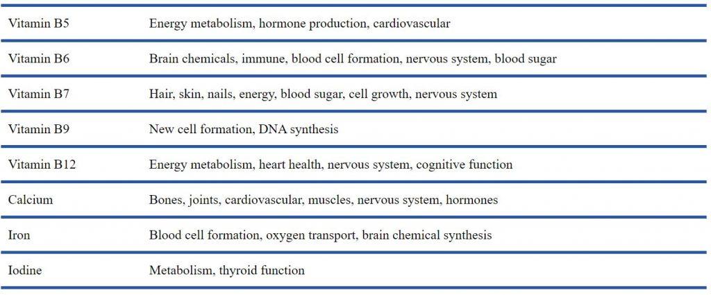 Benefits of Performance Lab NutriGenesis Multi