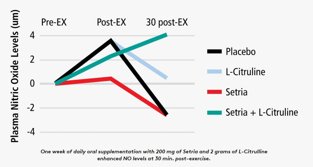 The Setria Performance blend raises plasma nitric oxide levels for longer